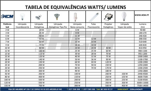 Tabela equival ncia lampadas led for Tabla equivalencia led vatios